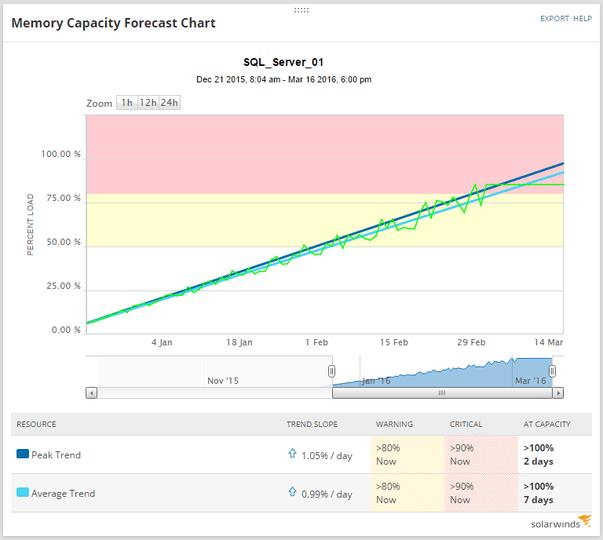 16 SAM Capacity Planning