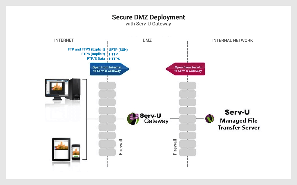 Passerelle DMZ 1 mft