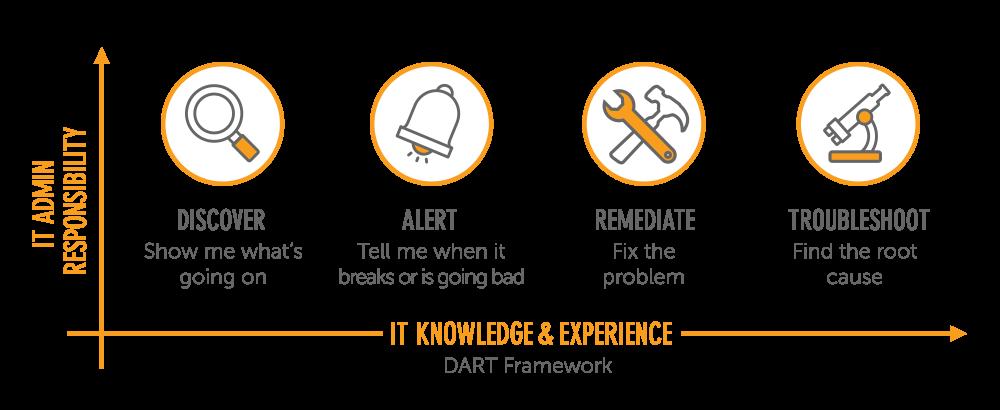 2 SAM DART framework