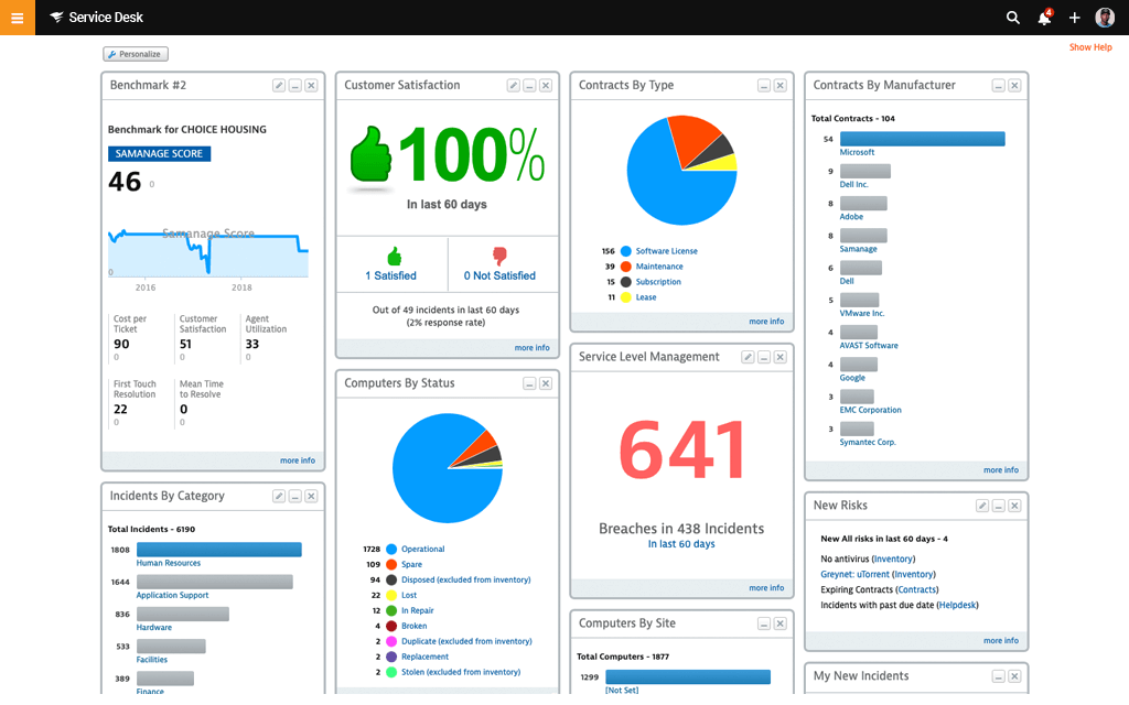 2 sd dashboards keep your team informed