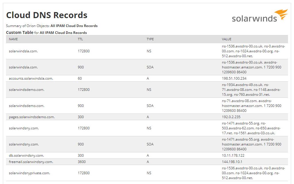 IPAM-cloud-custom-dns-record-report
