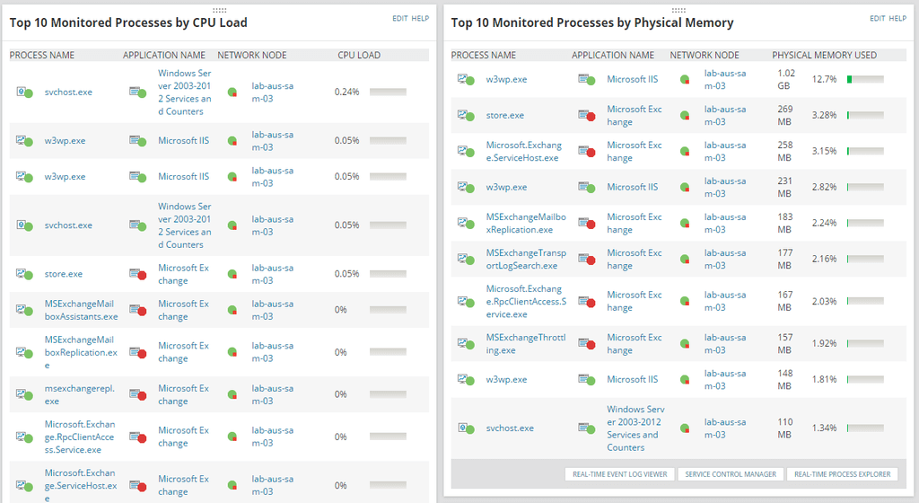 5 SAM Top10MonitoredProcesses ByCPULsize