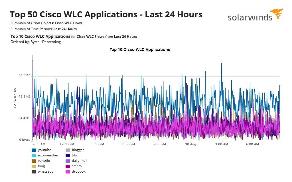 7 NTA WLC Applications